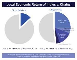 The Local Multiplier Effect at Retailers - click to enlarge